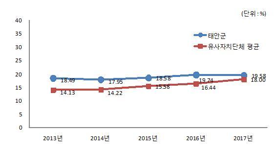 우리군의 재정자립도는유사자치단체 평균 재정자립도 18.00%대비 1.58%가 높은 19.58%로 2016년보다 0.16% 감소하였습니다